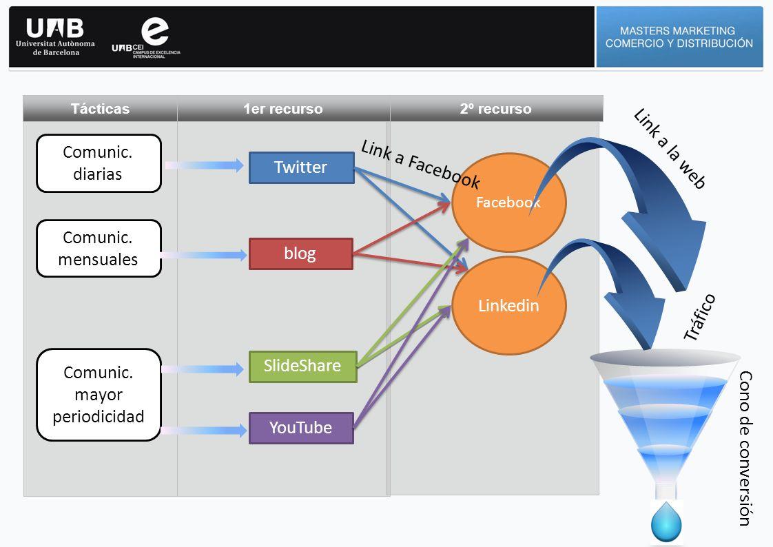 2º recurso 1er recurso Tácticas Twitter blog SlideShare YouTube Comunic. diarias Comunic. mensuales Comunic. mayor periodicidad Facebook Linkedin Tráf