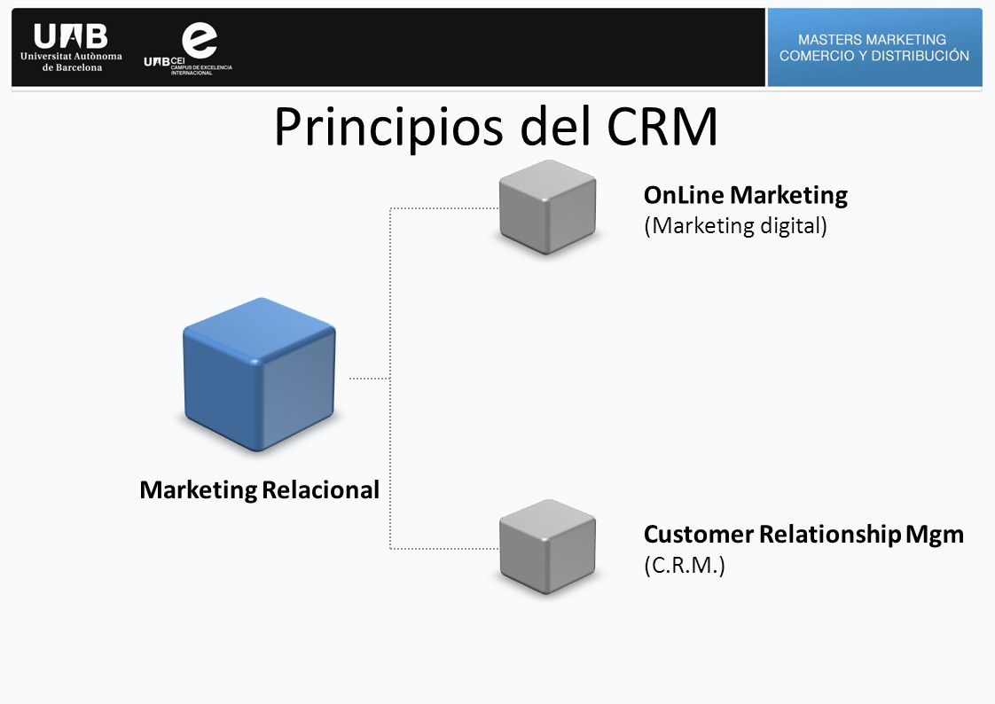 Principios del CRM Marketing Relacional OnLine Marketing (Marketing digital) Customer Relationship Mgm (C.R.M.)