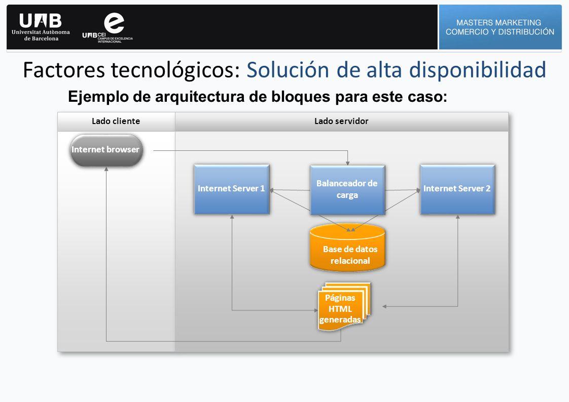 Factores tecnológicos: Solución de alta disponibilidad Ejemplo de arquitectura de bloques para este caso: Lado cliente Lado servidor Internet Server 1