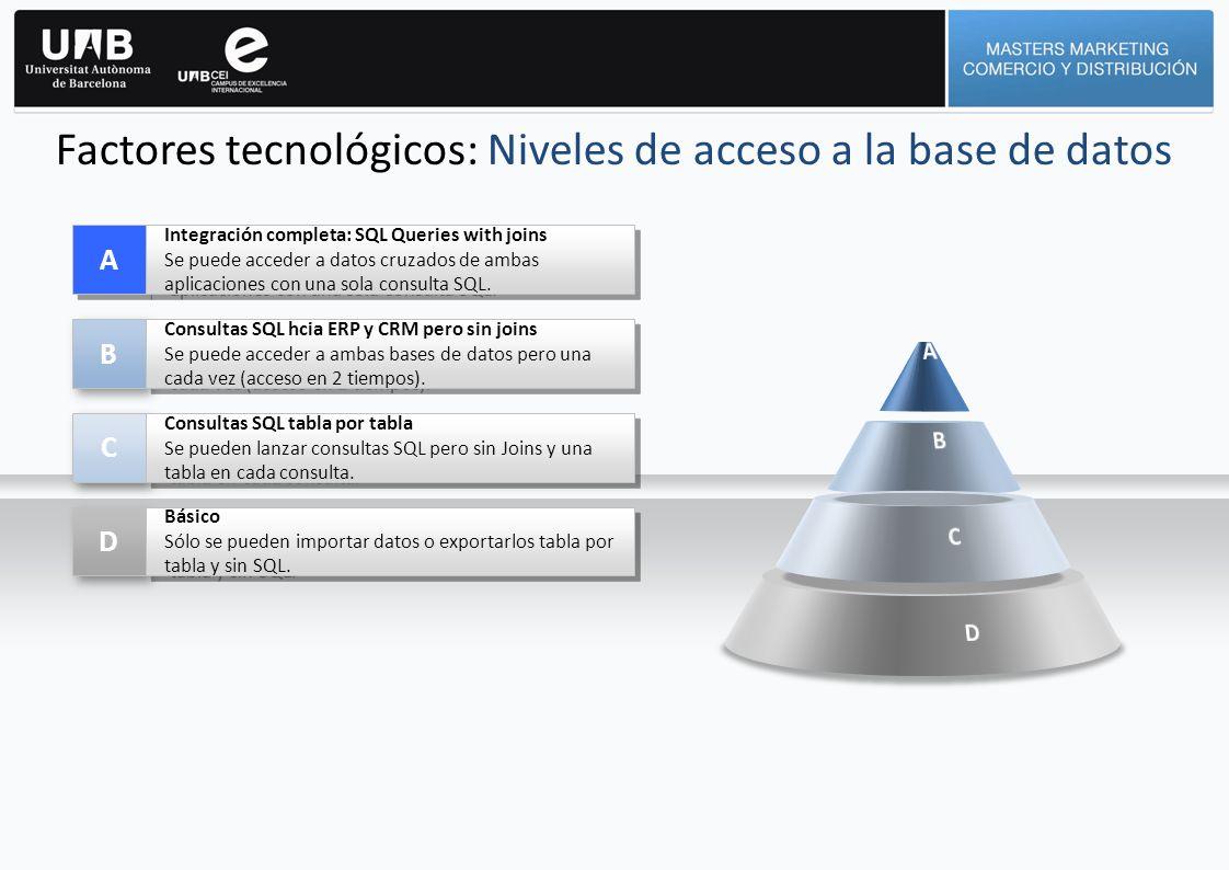 Factores tecnológicos: Niveles de acceso a la base de datos A A Integración completa: SQL Queries with joins Se puede acceder a datos cruzados de amba