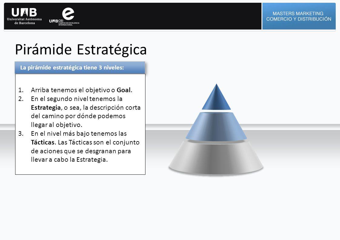 Pirámide Estratégica La pirámide estratégica tiene 3 niveles: 1.Arriba tenemos el objetivo o Goal. 2.En el segundo nivel tenemos la Estrategia, o sea,