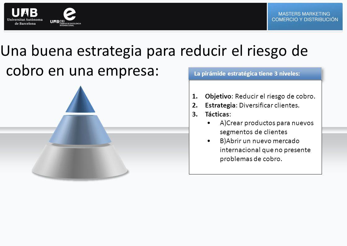 Una buena estrategia para reducir el riesgo de cobro en una empresa: La pirámide estratégica tiene 3 niveles: 1.Objetivo: Reducir el riesgo de cobro.