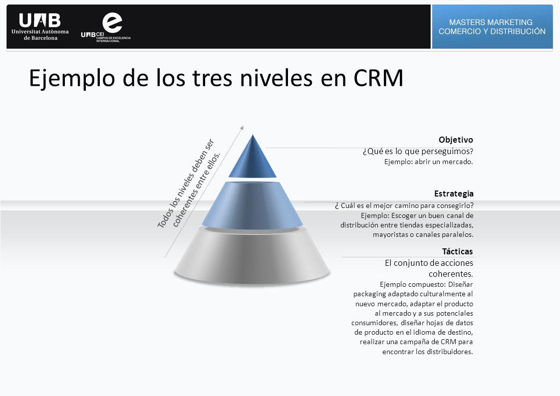 Ejemplo de los tres niveles en CRM Objetivo ¿Qué es lo que perseguimos ? Ejemplo: abrir un mercado. Tácticas El conjunto de acciones coherentes. Ejemp