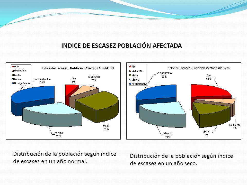 Distribución de la población según índice de escasez en un año normal. Distribución de la población según índice de escasez en un año seco. INDICE DE