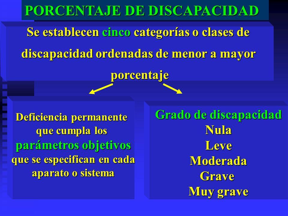 PORCENTAJE DE DISCAPACIDAD Se establecen cinco categorías o clases de discapacidad ordenadas de menor a mayor porcentaje Deficiencia permanente que cu