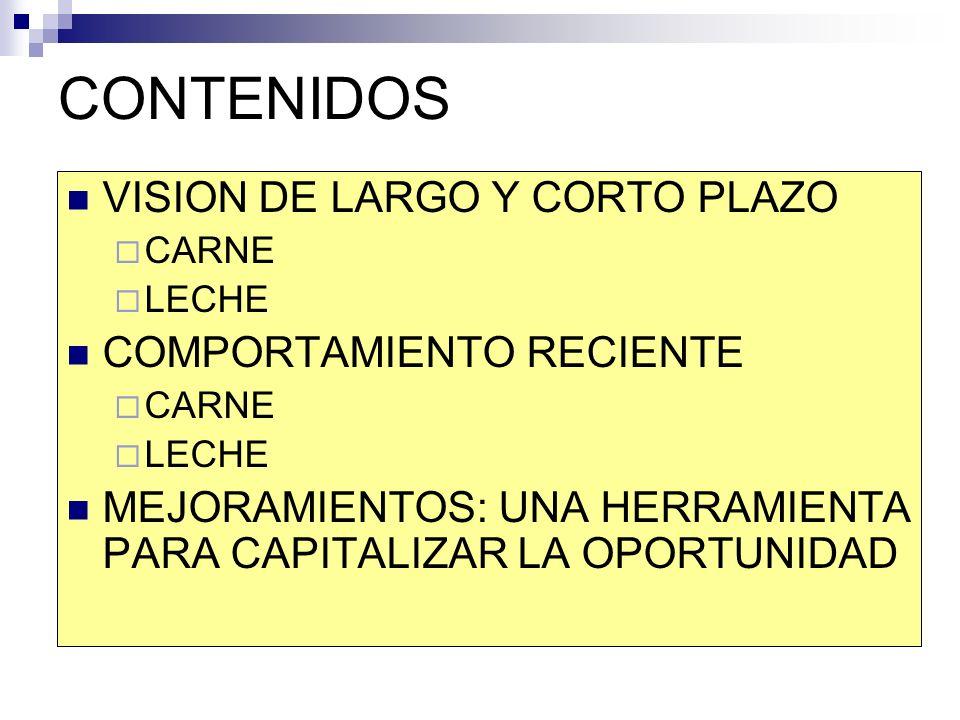 CONTENIDOS VISION DE LARGO Y CORTO PLAZO CARNE LECHE COMPORTAMIENTO RECIENTE CARNE LECHE MEJORAMIENTOS: UNA HERRAMIENTA PARA CAPITALIZAR LA OPORTUNIDAD