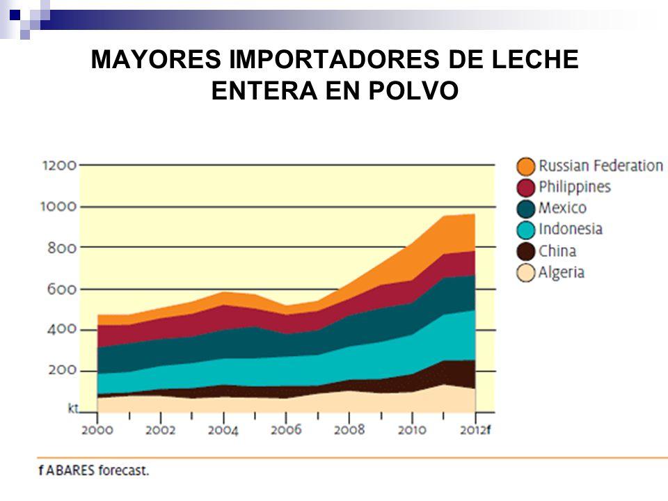 MAYORES IMPORTADORES DE LECHE ENTERA EN POLVO