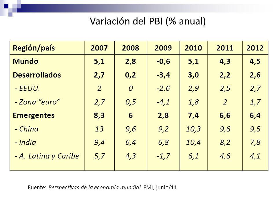 Variación del PBI (% anual) Fuente: Perspectivas de la economía mundial. FMI, junio/11 Región/país200720082009201020112012 Mundo5,12,8-0,65,14,34,5 De