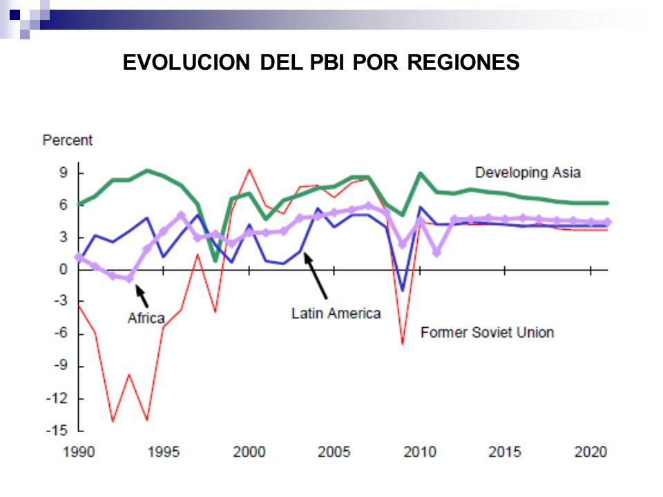 EVOLUCION DEL PBI POR REGIONES