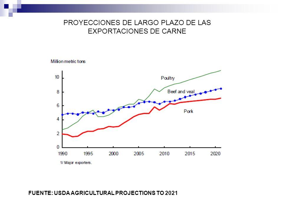PROYECCIONES DE LARGO PLAZO DE LAS EXPORTACIONES DE CARNE FUENTE: USDA AGRICULTURAL PROJECTIONS TO 2021