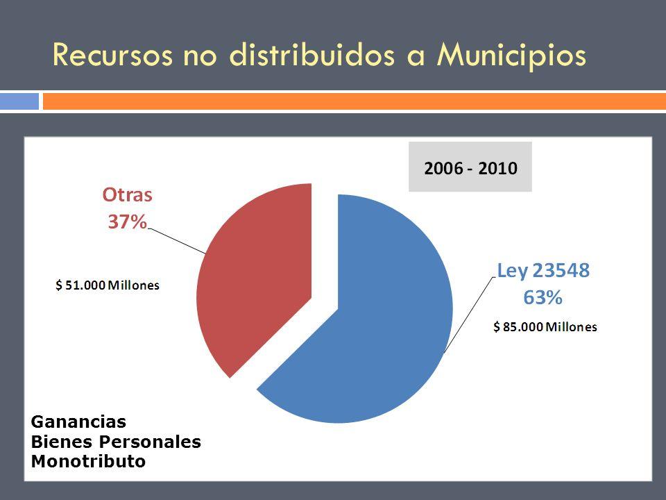 Recursos no distribuidos a Municipios Ganancias Bienes Personales Monotributo