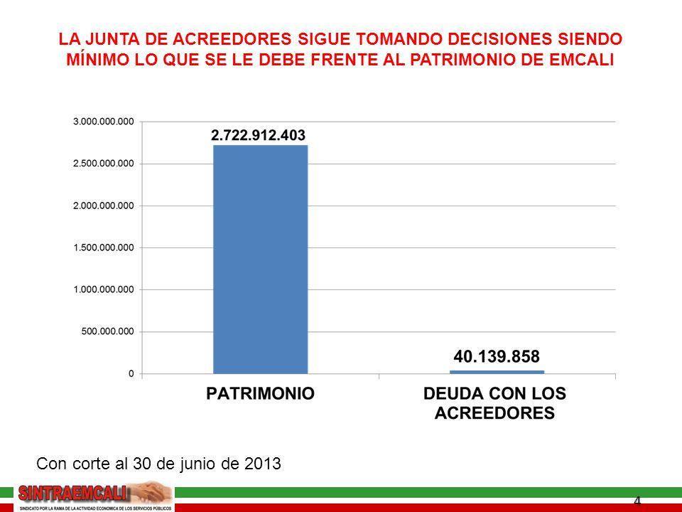4 LA JUNTA DE ACREEDORES SIGUE TOMANDO DECISIONES SIENDO MÍNIMO LO QUE SE LE DEBE FRENTE AL PATRIMONIO DE EMCALI Con corte al 30 de junio de 2013
