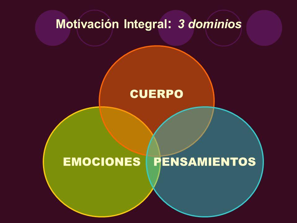 EMOCIONES Motivación Integral : 3 dominios CUERPO PENSAMIENTOS