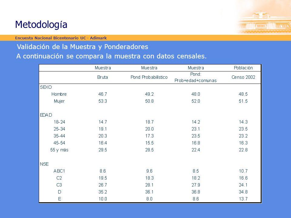 Validación de la Muestra y Ponderadores A continuación se compara la muestra con datos censales. Encuesta Nacional Bicentenario UC - Adimark Metodolog
