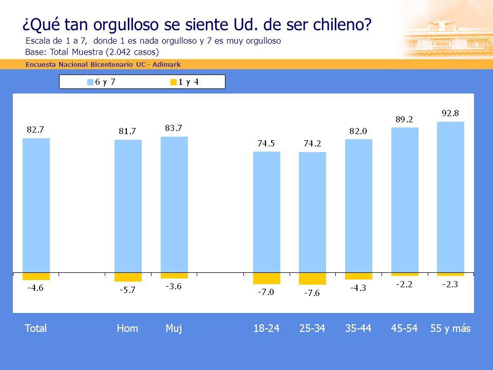 ¿Qué tan orgulloso se siente Ud. de ser chileno? Escala de 1 a 7, donde 1 es nada orgulloso y 7 es muy orgulloso Base: Total Muestra (2.042 casos) Enc