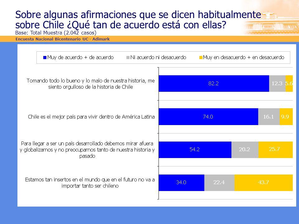 Sobre algunas afirmaciones que se dicen habitualmente sobre Chile ¿Qué tan de acuerdo está con ellas? Base: Total Muestra (2.042 casos) Encuesta Nacio
