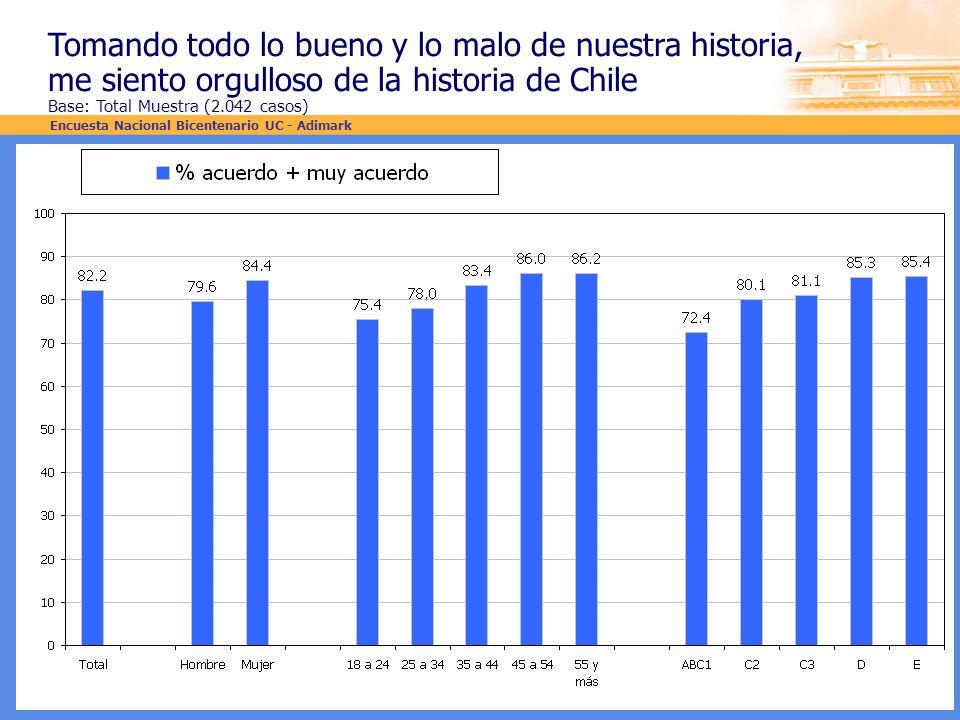 Tomando todo lo bueno y lo malo de nuestra historia, me siento orgulloso de la historia de Chile Base: Total Muestra (2.042 casos) Encuesta Nacional B
