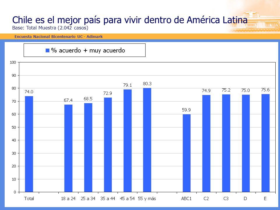 Chile es el mejor país para vivir dentro de América Latina Base: Total Muestra (2.042 casos) Encuesta Nacional Bicentenario UC - Adimark