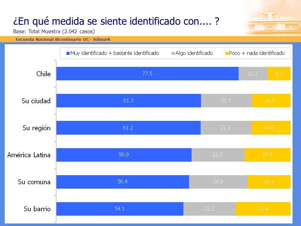 ¿En qué medida se siente identificado con.... ? Base: Total Muestra (2.042 casos) Encuesta Nacional Bicentenario UC - Adimark