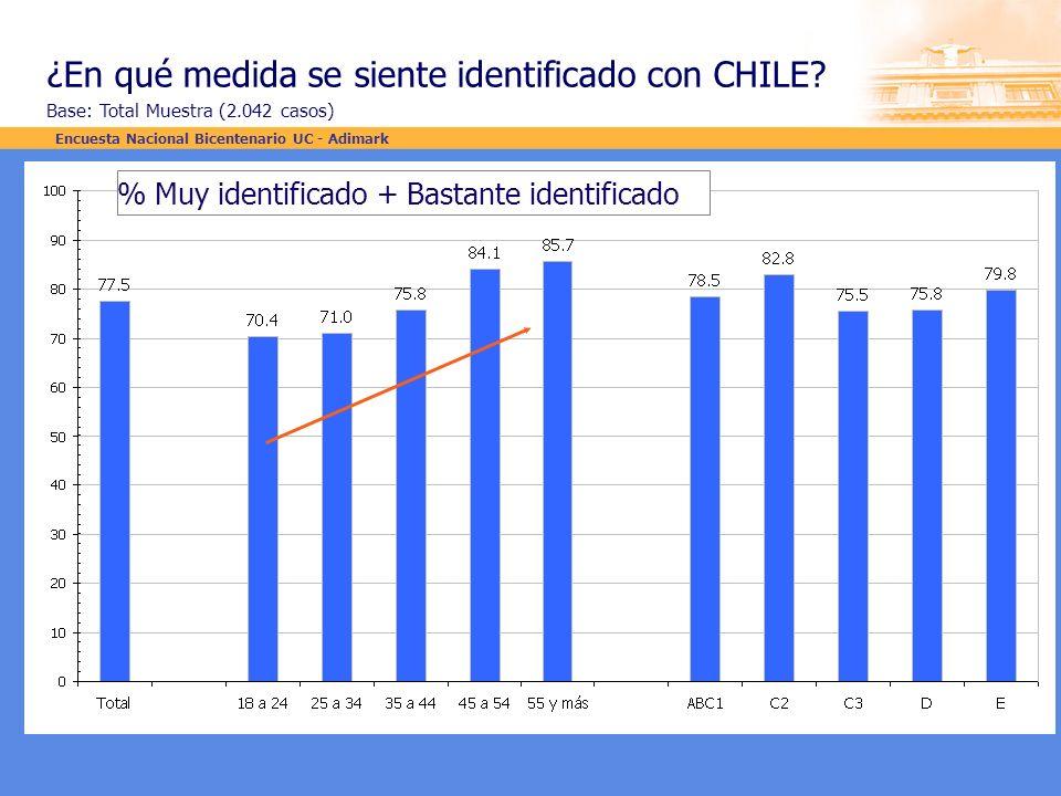 ¿En qué medida se siente identificado con CHILE? Base: Total Muestra (2.042 casos) % Muy identificado + Bastante identificado Encuesta Nacional Bicent