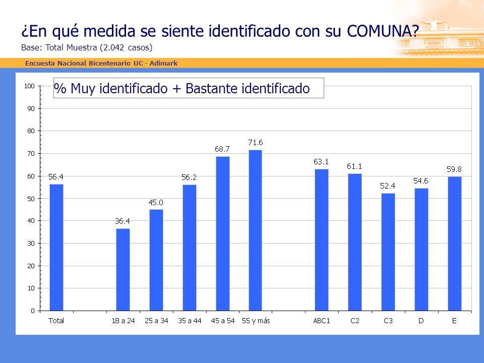 ¿En qué medida se siente identificado con su COMUNA? Base: Total Muestra (2.042 casos) % Muy identificado + Bastante identificado Encuesta Nacional Bi