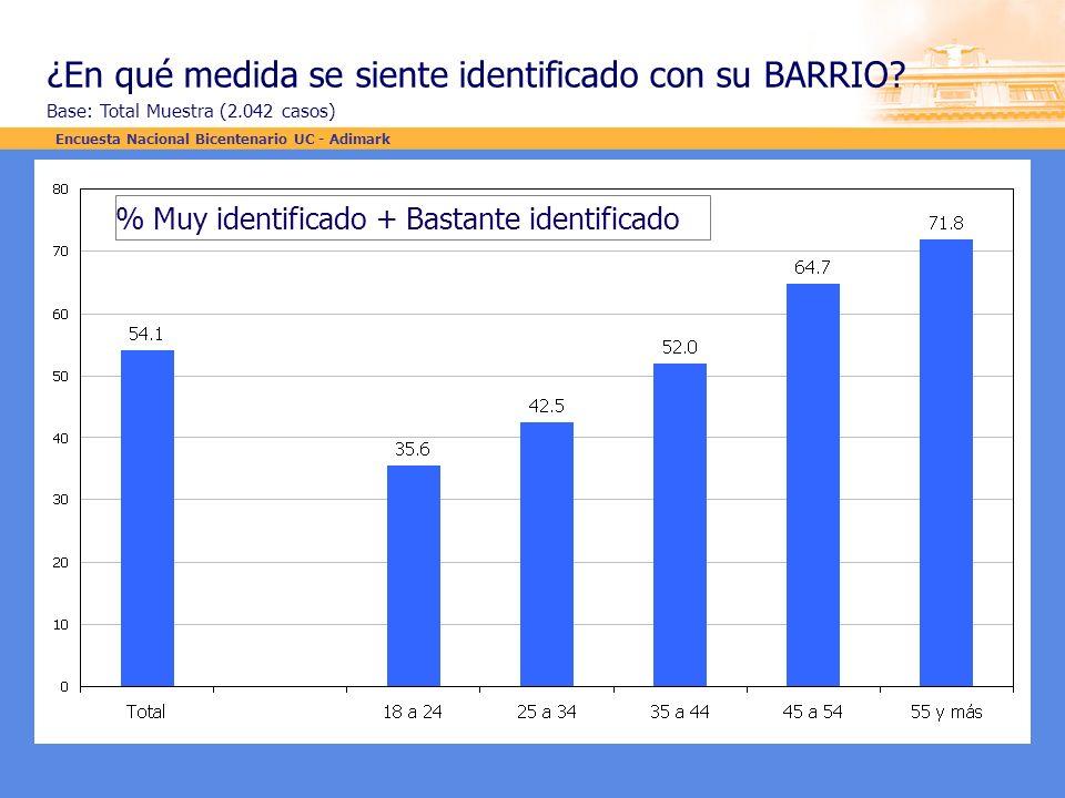 ¿En qué medida se siente identificado con su BARRIO? Base: Total Muestra (2.042 casos) % Muy identificado + Bastante identificado Encuesta Nacional Bi