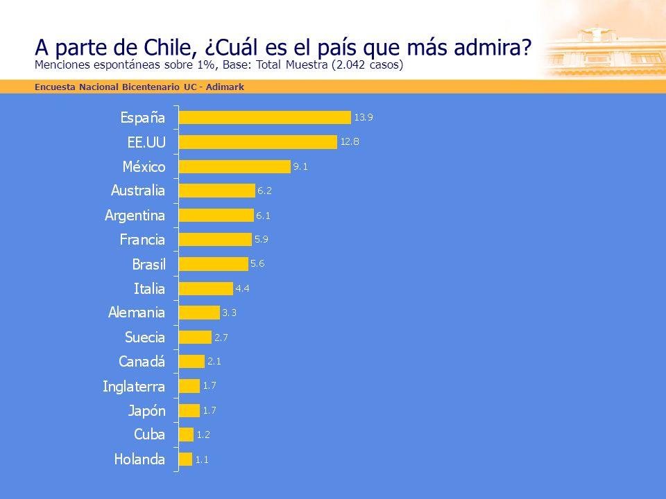 A parte de Chile, ¿Cuál es el país que más admira? Menciones espontáneas sobre 1%, Base: Total Muestra (2.042 casos) Encuesta Nacional Bicentenario UC