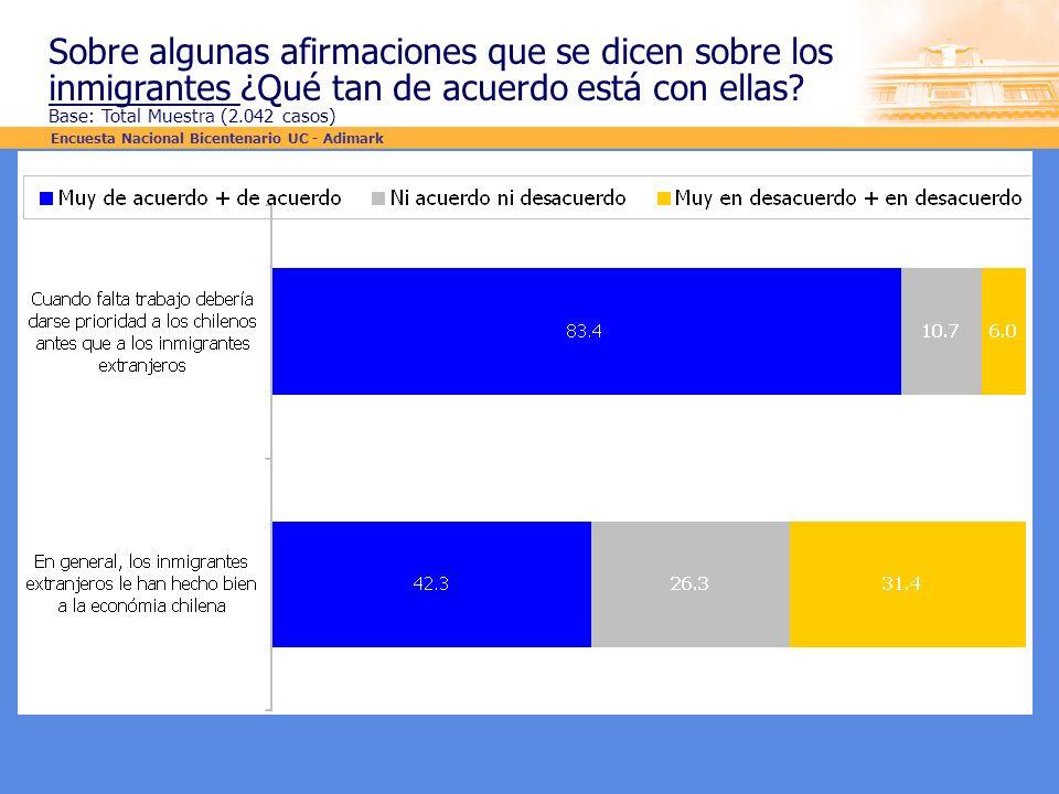 Sobre algunas afirmaciones que se dicen sobre los inmigrantes ¿Qué tan de acuerdo está con ellas? Base: Total Muestra (2.042 casos) Encuesta Nacional