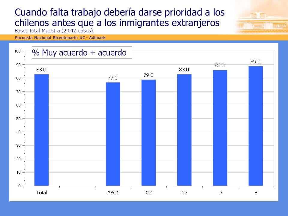 Cuando falta trabajo debería darse prioridad a los chilenos antes que a los inmigrantes extranjeros Base: Total Muestra (2.042 casos) % Muy acuerdo +