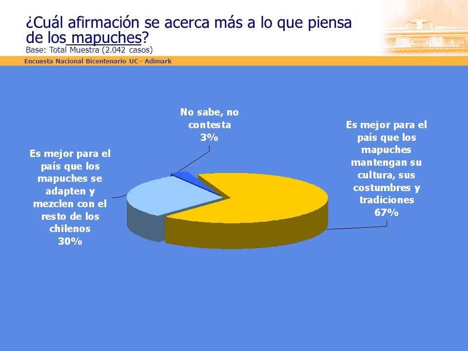 ¿Cuál afirmación se acerca más a lo que piensa de los mapuches? Base: Total Muestra (2.042 casos) Encuesta Nacional Bicentenario UC - Adimark