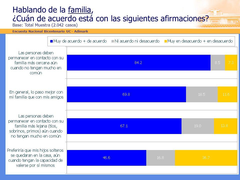 Hablando de la familia, ¿Cuán de acuerdo está con las siguientes afirmaciones? Base: Total Muestra (2.042 casos) Encuesta Nacional Bicentenario UC - A