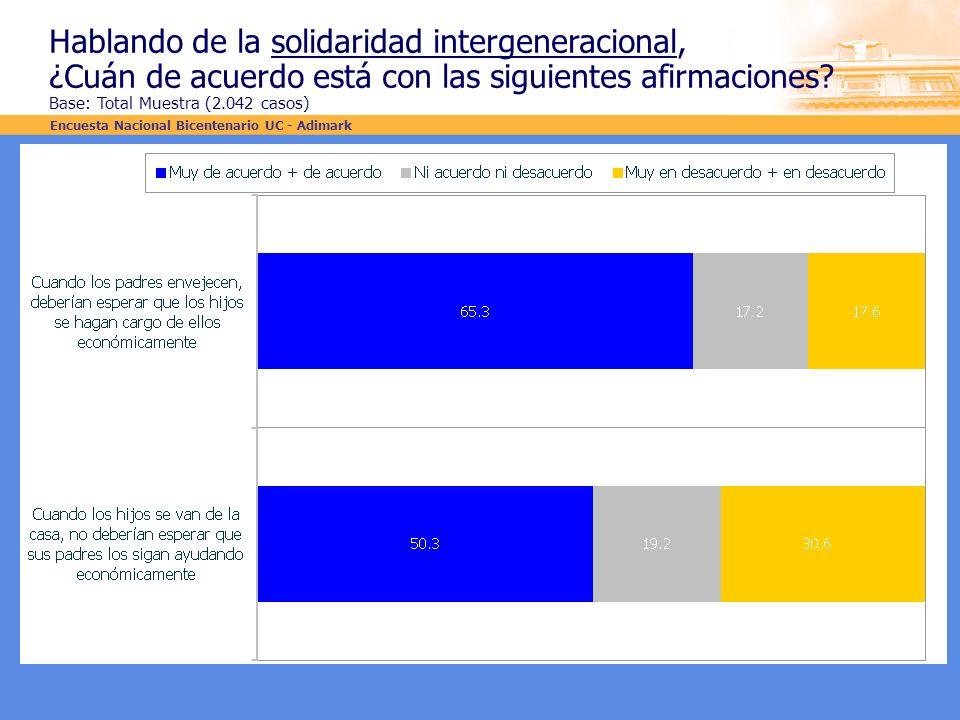Hablando de la solidaridad intergeneracional, ¿Cuán de acuerdo está con las siguientes afirmaciones? Base: Total Muestra (2.042 casos) Encuesta Nacion