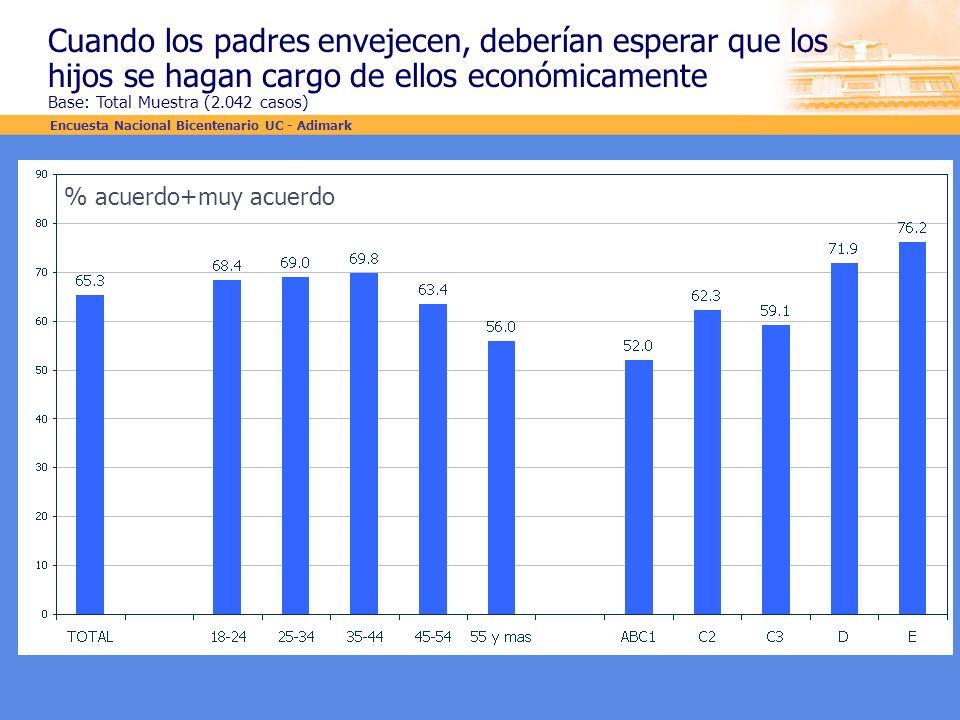 Cuando los padres envejecen, deberían esperar que los hijos se hagan cargo de ellos económicamente Base: Total Muestra (2.042 casos) % acuerdo+muy acu