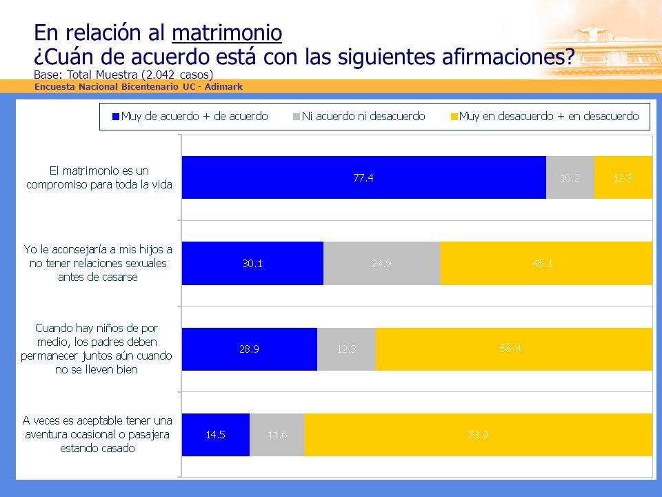 En relación al matrimonio ¿Cuán de acuerdo está con las siguientes afirmaciones? Base: Total Muestra (2.042 casos) Encuesta Nacional Bicentenario UC -