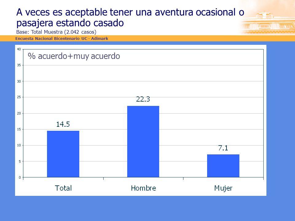 A veces es aceptable tener una aventura ocasional o pasajera estando casado Base: Total Muestra (2.042 casos) % acuerdo+muy acuerdo Encuesta Nacional