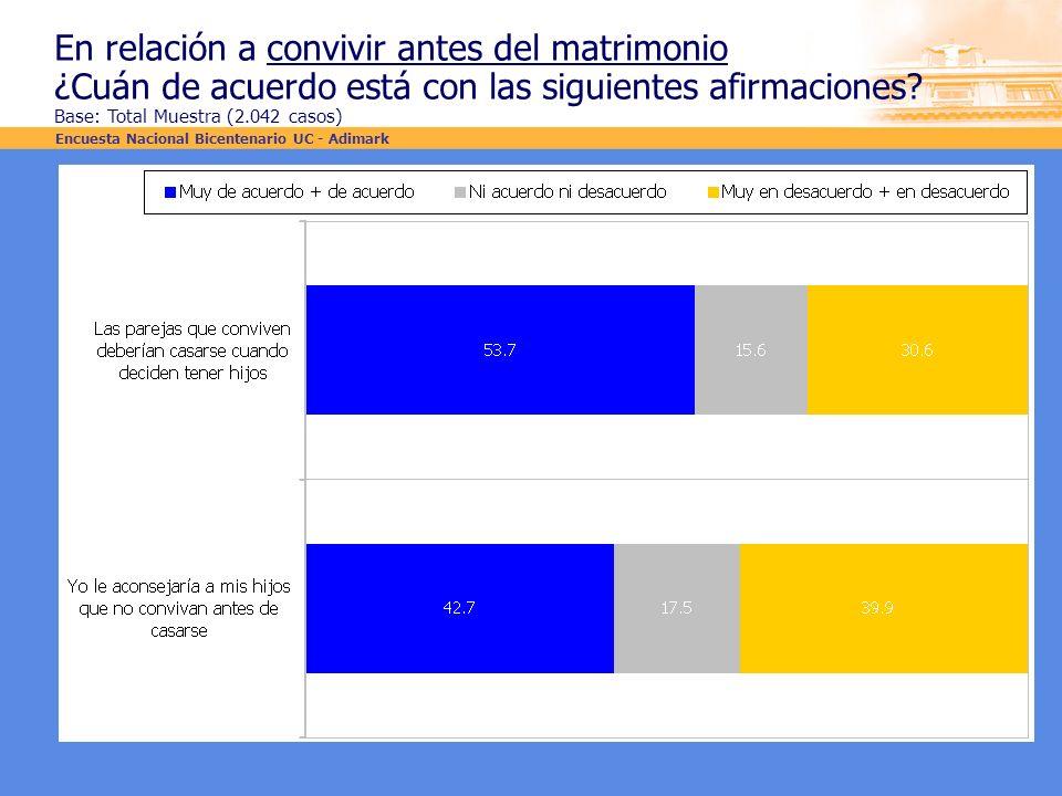 En relación a convivir antes del matrimonio ¿Cuán de acuerdo está con las siguientes afirmaciones? Base: Total Muestra (2.042 casos) Encuesta Nacional