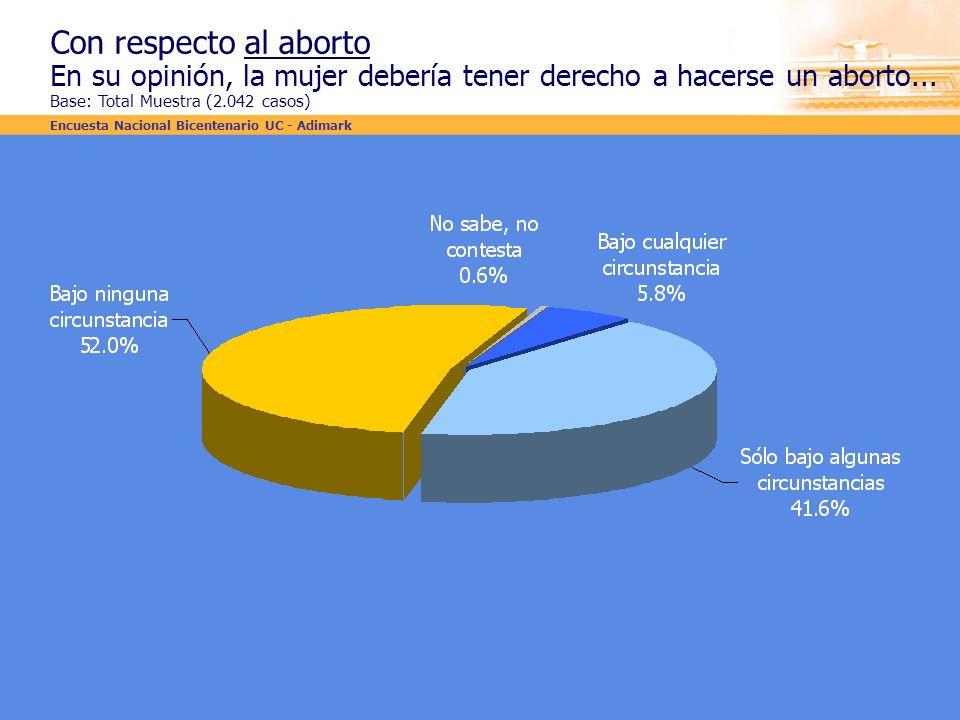 Con respecto al aborto En su opinión, la mujer debería tener derecho a hacerse un aborto... Base: Total Muestra (2.042 casos) Encuesta Nacional Bicent