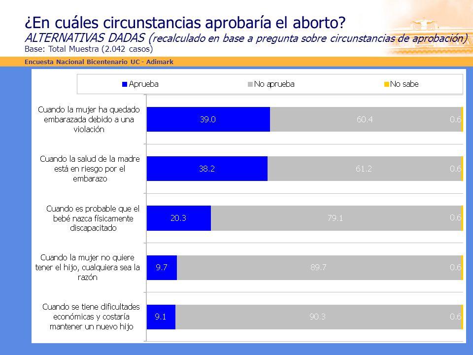 ¿En cuáles circunstancias aprobaría el aborto? ALTERNATIVAS DADAS ( recalculado en base a pregunta sobre circunstancias de aprobación) Base: Total Mue