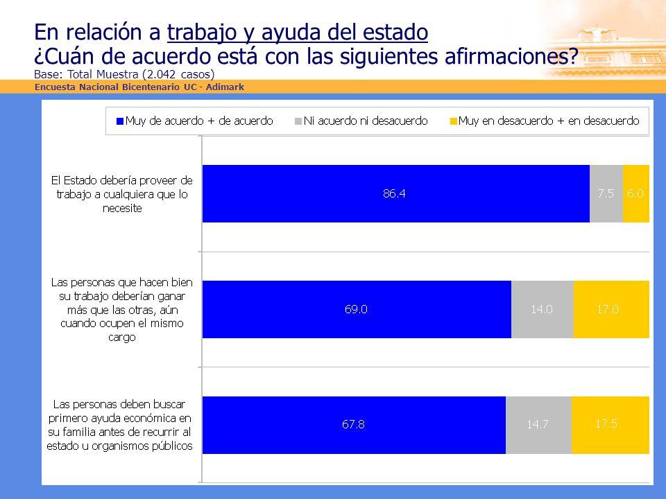 En relación a trabajo y ayuda del estado ¿Cuán de acuerdo está con las siguientes afirmaciones? Base: Total Muestra (2.042 casos) Encuesta Nacional Bi