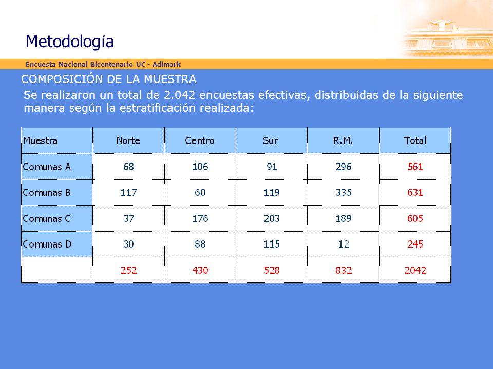 COMPOSICIÓN DE LA MUESTRA Se realizaron un total de 2.042 encuestas efectivas, distribuidas de la siguiente manera según la estratificación realizada: