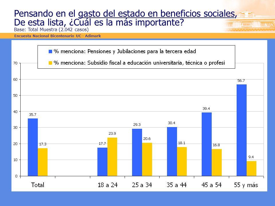 Pensando en el gasto del estado en beneficios sociales, De esta lista, ¿Cuál es la más importante? Base: Total Muestra (2.042 casos) Encuesta Nacional