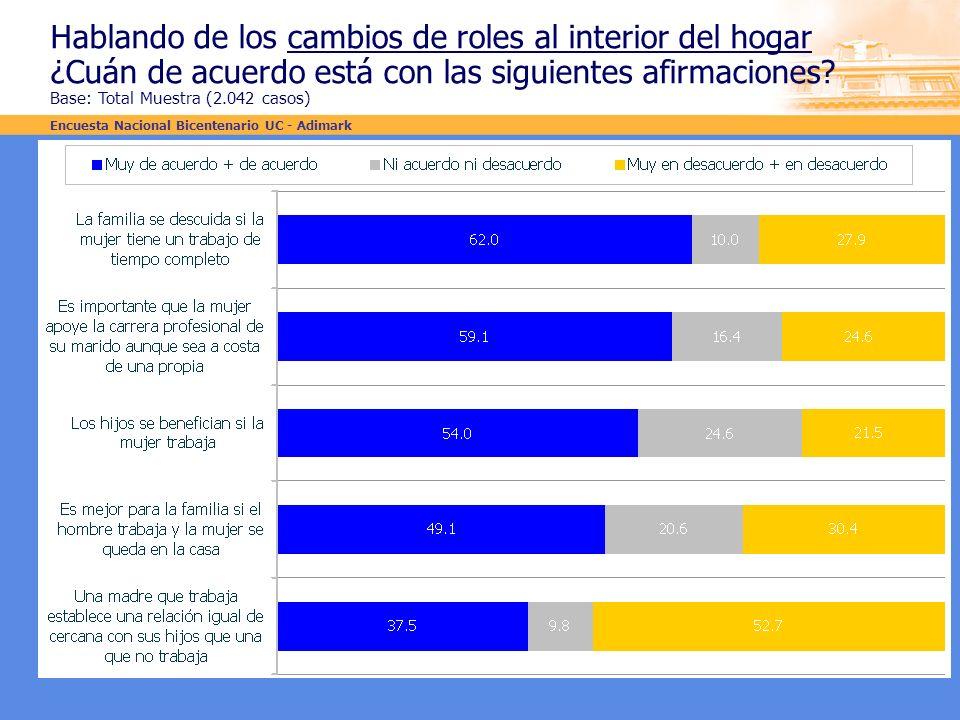 Hablando de los cambios de roles al interior del hogar ¿Cuán de acuerdo está con las siguientes afirmaciones? Base: Total Muestra (2.042 casos) Encues