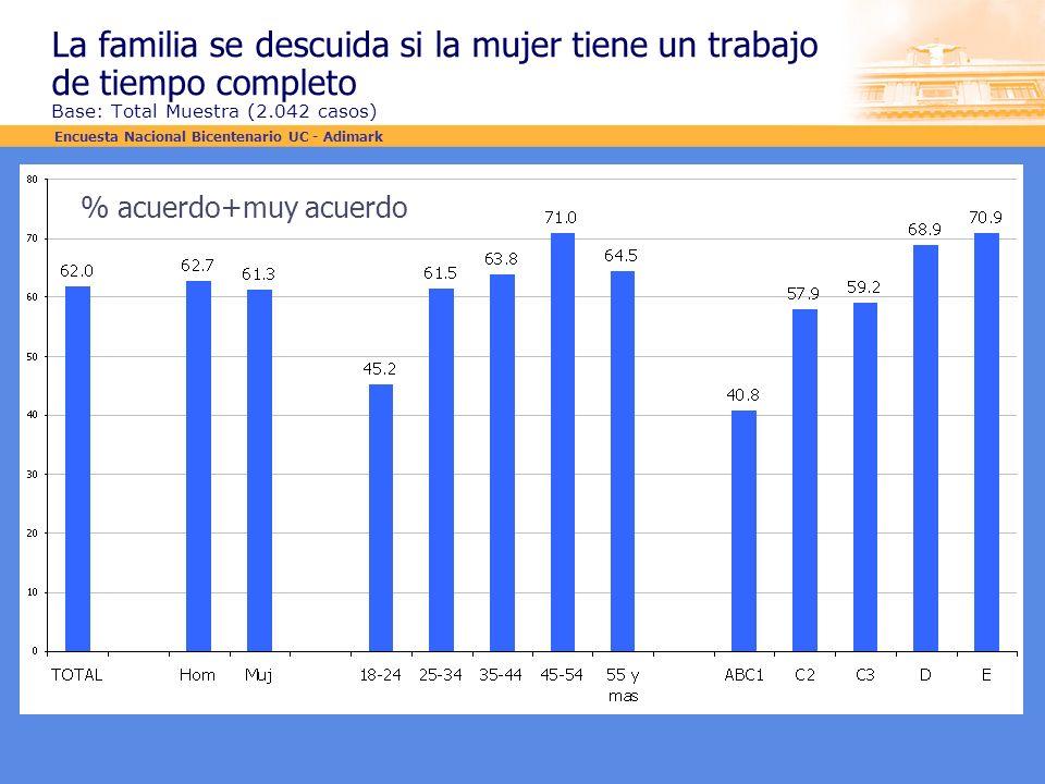 La familia se descuida si la mujer tiene un trabajo de tiempo completo Base: Total Muestra (2.042 casos) % acuerdo+muy acuerdo Encuesta Nacional Bicen