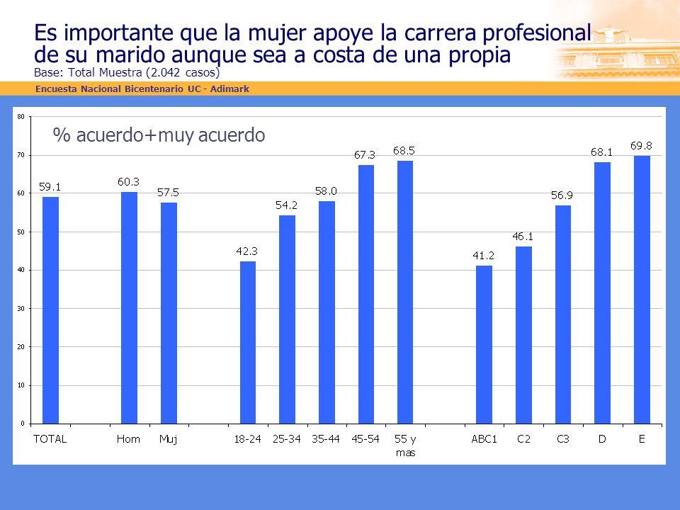 Es importante que la mujer apoye la carrera profesional de su marido aunque sea a costa de una propia Base: Total Muestra (2.042 casos) % acuerdo+muy