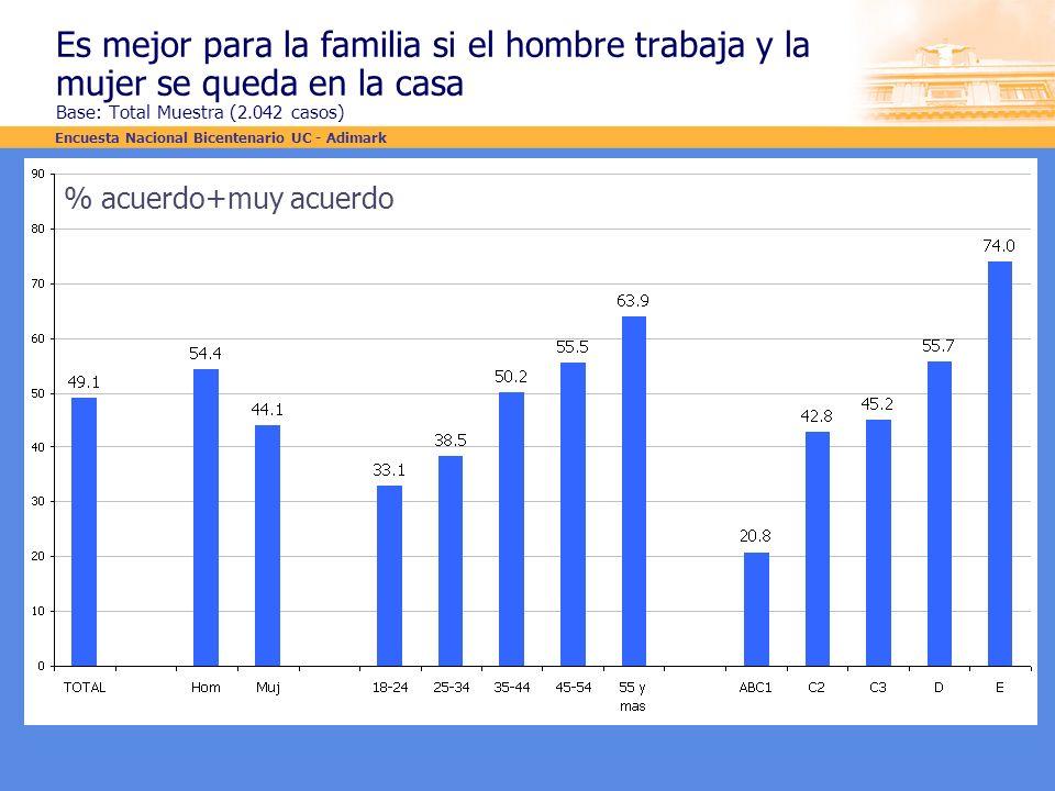 Es mejor para la familia si el hombre trabaja y la mujer se queda en la casa Base: Total Muestra (2.042 casos) % acuerdo+muy acuerdo Encuesta Nacional