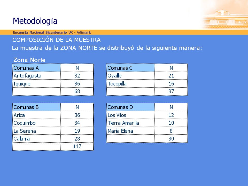 COMPOSICIÓN DE LA MUESTRA La muestra de la ZONA NORTE se distribuyó de la siguiente manera: Encuesta Nacional Bicentenario UC - Adimark Metodolog í a