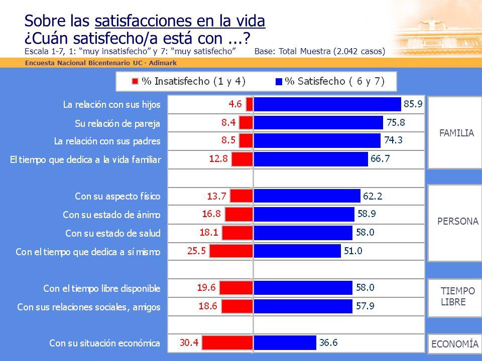 Sobre las satisfacciones en la vida ¿Cuán satisfecho/a está con...? Escala 1-7, 1: muy insatisfecho y 7: muy satisfecho Base: Total Muestra (2.042 cas