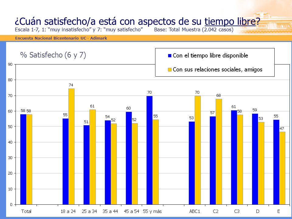 ¿Cuán satisfecho/a está con aspectos de su tiempo libre? Escala 1-7, 1: muy insatisfecho y 7: muy satisfecho Base: Total Muestra (2.042 casos) % Satis
