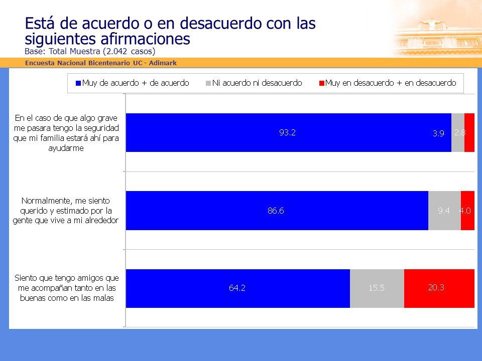 Está de acuerdo o en desacuerdo con las siguientes afirmaciones Base: Total Muestra (2.042 casos) Encuesta Nacional Bicentenario UC - Adimark
