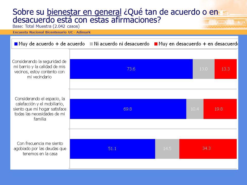 Sobre su bienestar en general ¿Qué tan de acuerdo o en desacuerdo está con estas afirmaciones? Base: Total Muestra (2.042 casos) Encuesta Nacional Bic